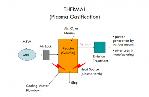 The thermal plasma process employs extremely high temperatures in the near-absence of O2 to treat MSW containing organics and other materials. The MSW is dissociated into its constituent chemical elements, transformed into other materials some of which are valuable products. The organic components are transformed into syngas, which is mainly composed of H2 and CO and inorganic components are vitrified into inert glass-like slag.