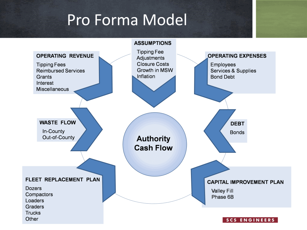 Example of a pro forma model used for projecting agency long-term cash flow.