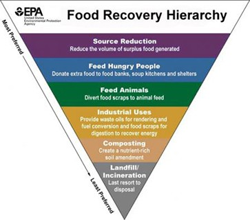 Food Recovery Hierarchy courtesy of www.epa.gov/sustainable-management-food page