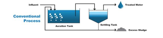 leachate treatment process