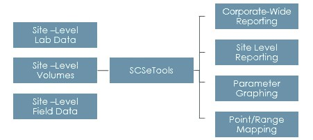 SCS Engineers SCS eTools